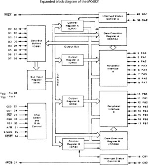 APPENDIX C: MOTOROLA 68000 AND SUPPORT CHIPS