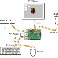 Usb Keyboard Diagram 5th Grade Animal Cell Setup And Management - Raspberry Pi Cookbook, 2nd Edition [book]