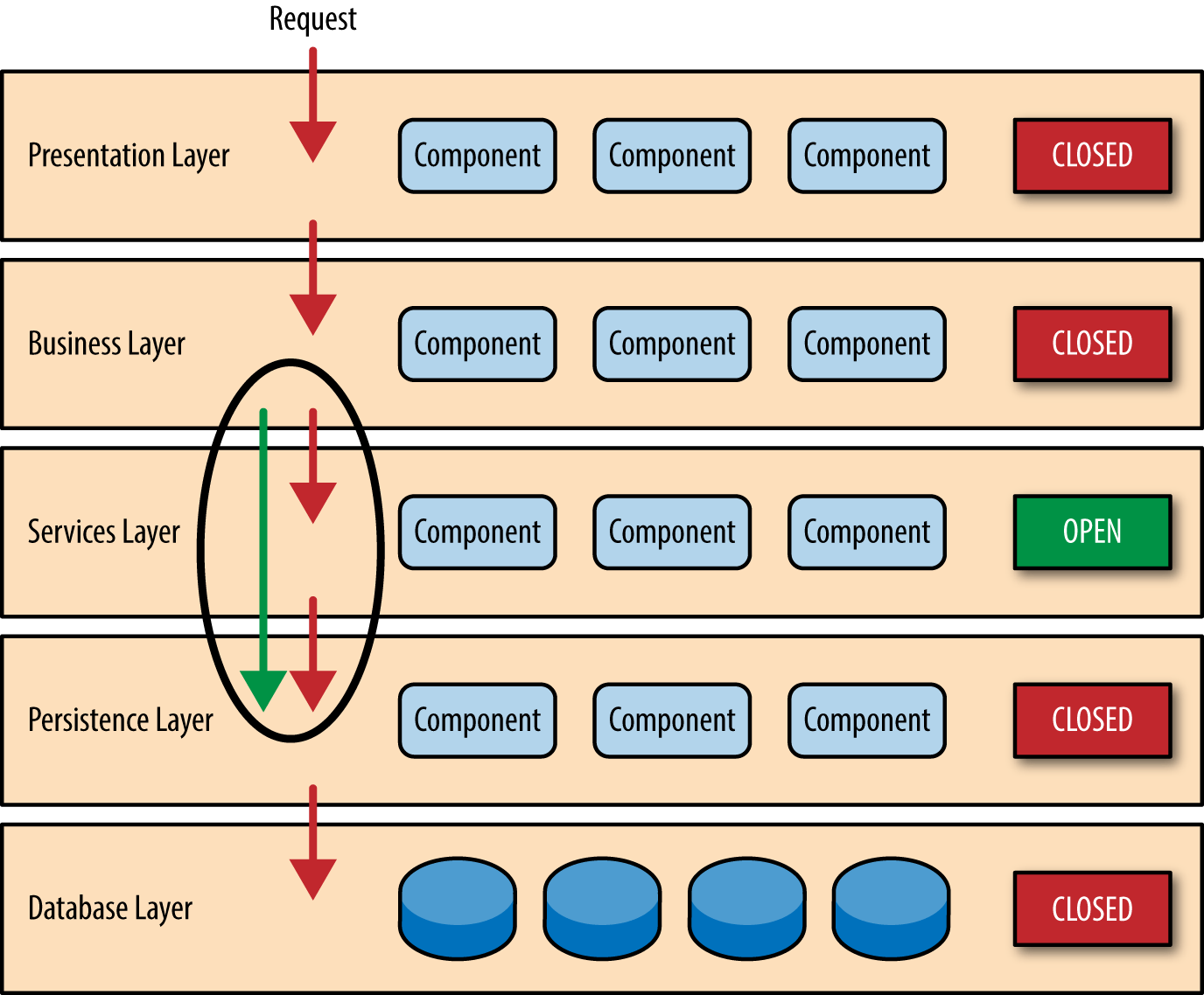 sap 3 tier architecture diagram parts of the titanic ship 1 layered software patterns