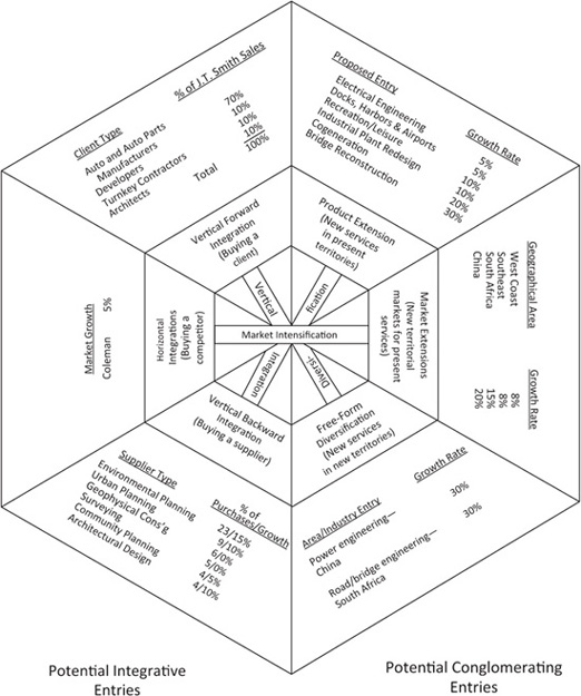 Appendix II.2 Wheel of Opportunity/Fit Chart with