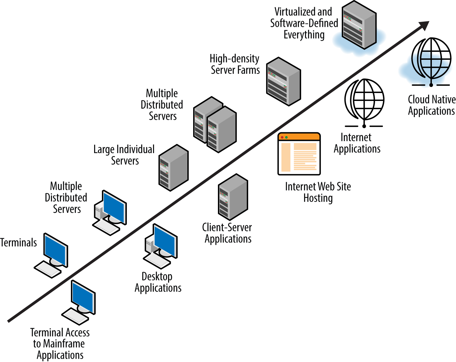 mainframe architecture diagram 2004 chrysler pacifica engine 1 planning and the enterprise cloud book