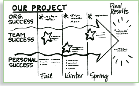 18. Project Management Meetings: Mapping Progress with