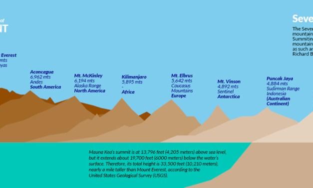Climbing Kilimanjaro VS Mt Everest