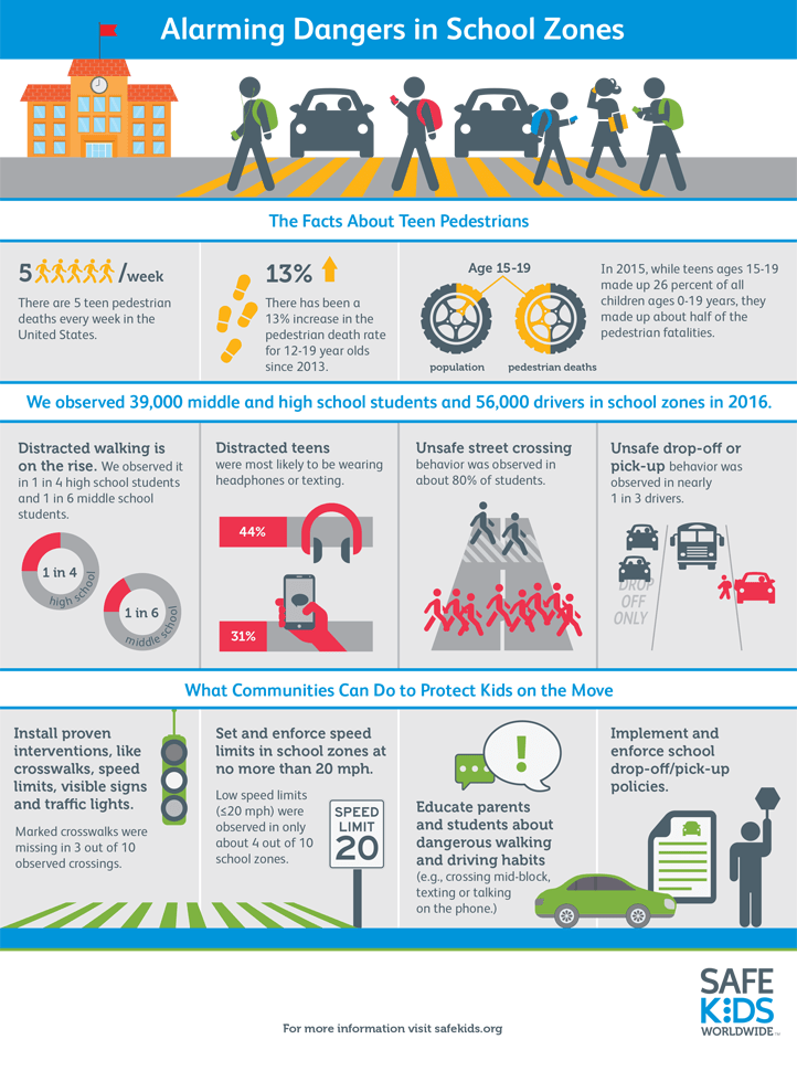 School Zone Infographic Safe Kids Worldwide