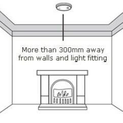 Smoke Alarm Wiring Diagram Old Scientific Positioning Of Heat Alarms Fig 1 On Flat Ceilings
