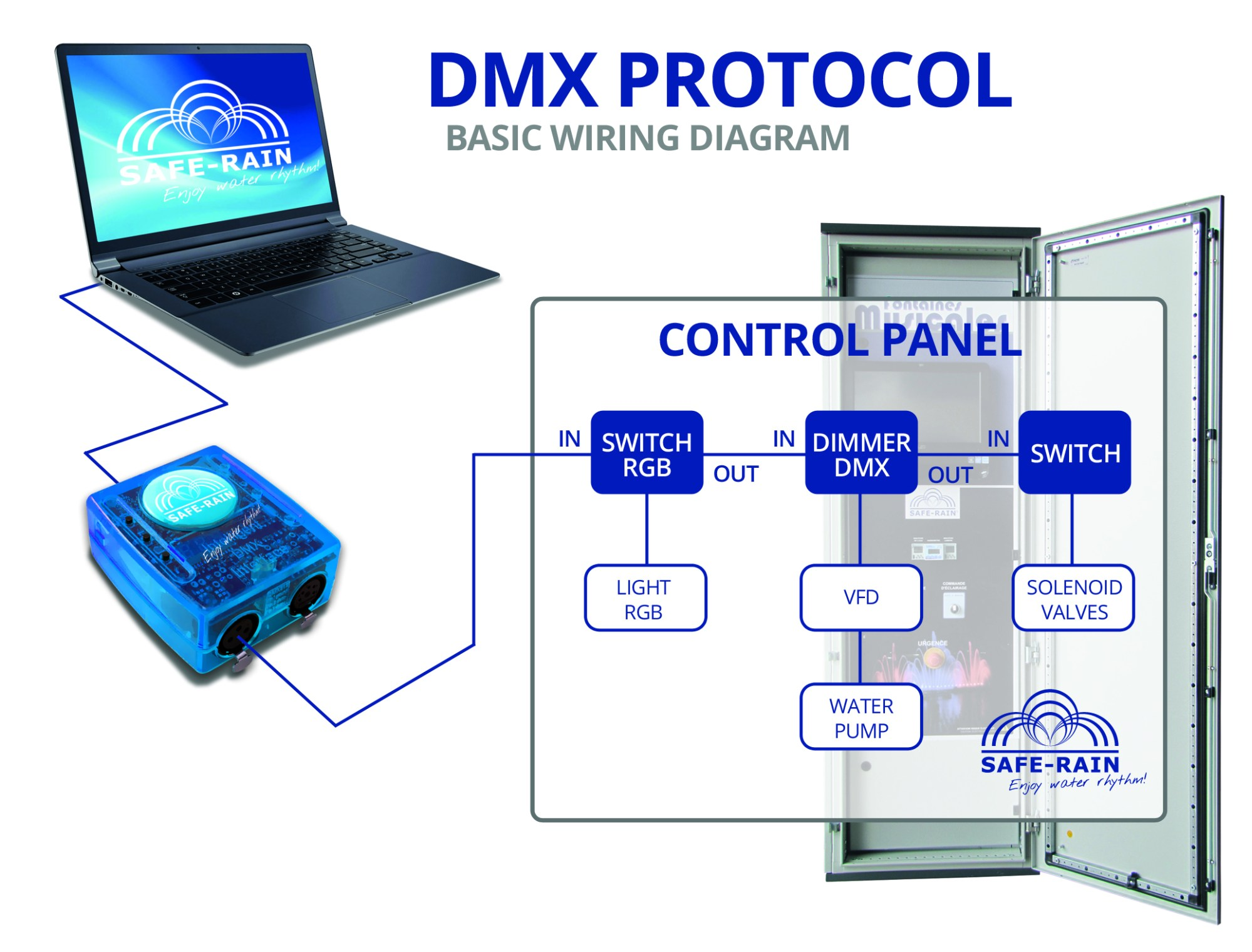 hight resolution of dry fountain control with interface dmx