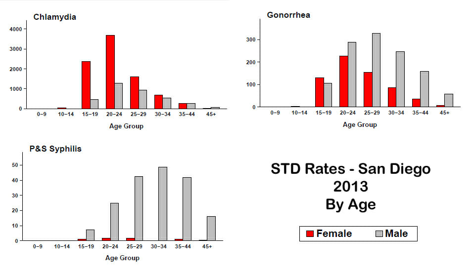 52 Free STD Testing & HIV Test Clinics in San Diego, CA