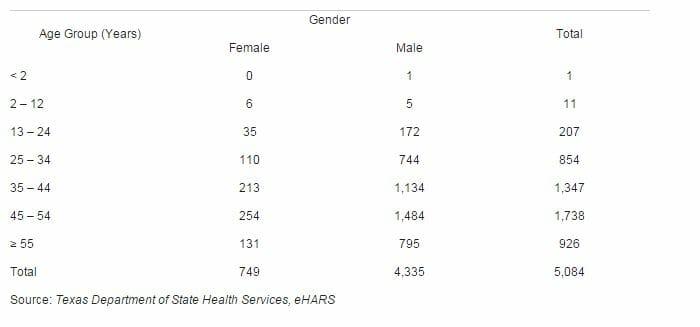 28 Free STD Testing & HIV Test Clinics in Austin, TX