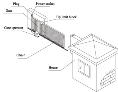 2 Hp 120 Volt Sliding Gate Opener (1,800lbs)