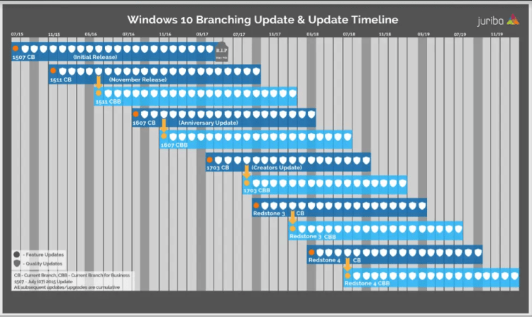 Image result for windows 10 release timeline