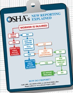 As osha administrator david michaels has put it the agency never hears about numerous injuries by requiring employers to report some of these also flowchart what must be reported rh safetyandhealthmagazine