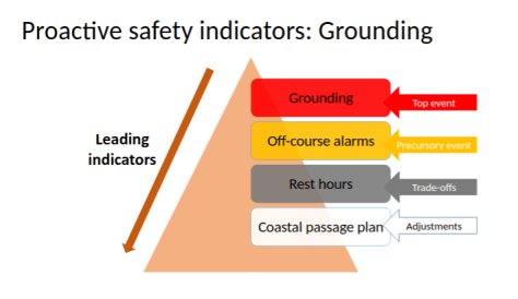 Proactive safety indicators