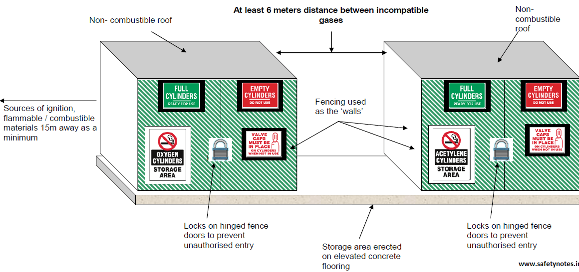 Compressed Gas Cylinder Safety Guidelines