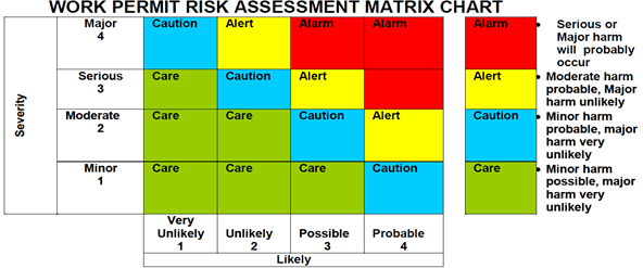 risk assessment matrix chart