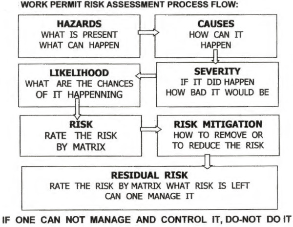 How To Do A Risk Assessment