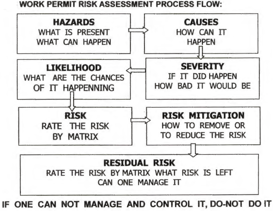 How To Do A Risk Assessment Safety Notes The risk assessment process is ongoing and should be revised over time. how to do a risk assessment safety notes