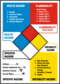 NFPA Reference Chart M3342 - by SafetySign.com