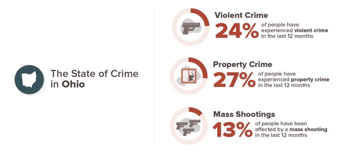 Ohio crime stats infographic