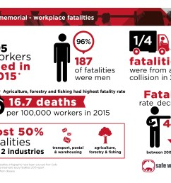worker memorial workplace fatalities as a jpg 1 14 mb  [ 3508 x 2480 Pixel ]