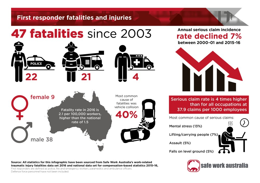 medium resolution of  infographic first responder fatalities and injuries as a jpg 1 76 mb