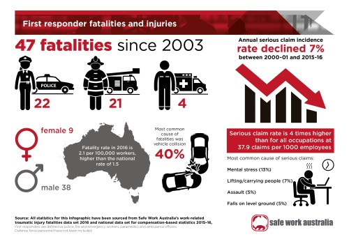 small resolution of  infographic first responder fatalities and injuries as a jpg 1 76 mb