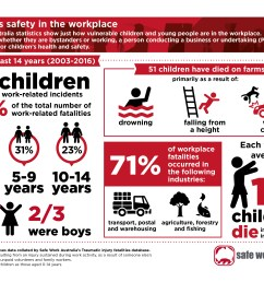 infographic children s safety in the workplace as a jpg 2 39 mb  [ 3508 x 2480 Pixel ]