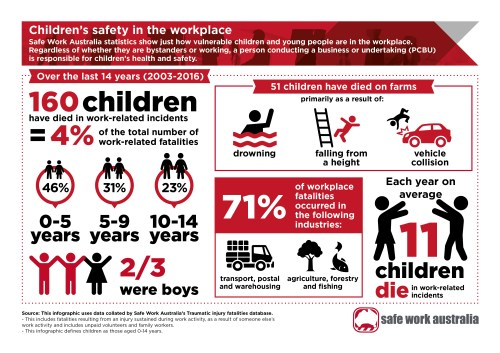 small resolution of  infographic children s safety in the workplace as a jpg 2 39 mb