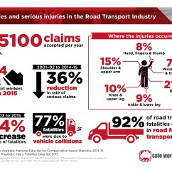 Chair Safety In Design Nsw Grosfillex Chaise Lounge Chairs Safe Use Of Ladders Work Australia Infographic Fatalities And Injuries The Road Transport Industry As A Jpg 1 92 Mb