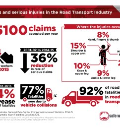 infographic fatalities and injuries in the road transport industry as a jpg 1 92 mb  [ 3508 x 2480 Pixel ]