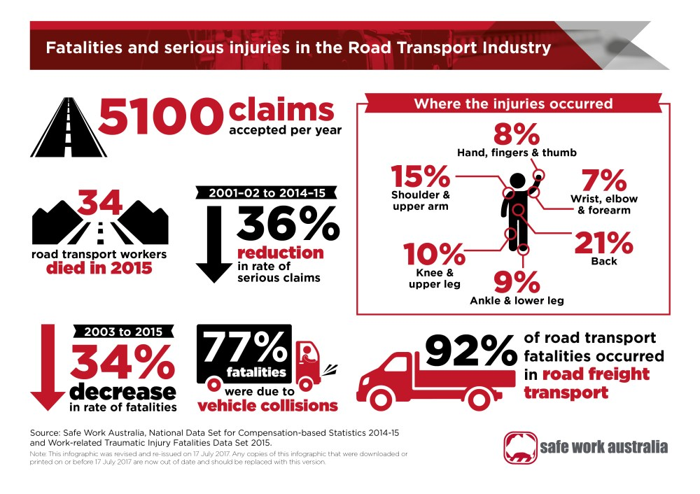 medium resolution of  infographic fatalities and injuries in the road transport industry as a jpg 1 92 mb
