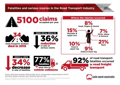 small resolution of  infographic fatalities and injuries in the road transport industry as a jpg 1 92 mb