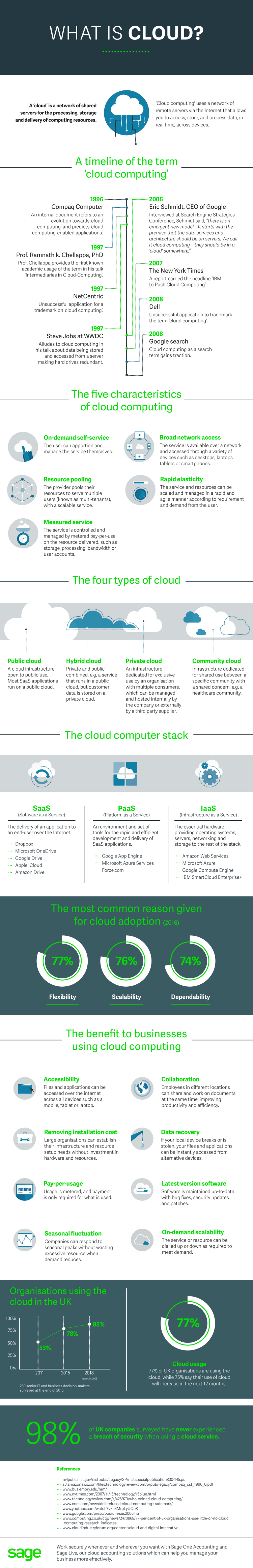 Cloud Computing and Payment Options -- Five Solutions