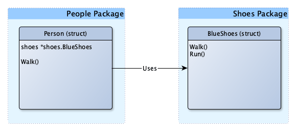 How-to fix tightly coupled Go code | The Sage 42 Blog