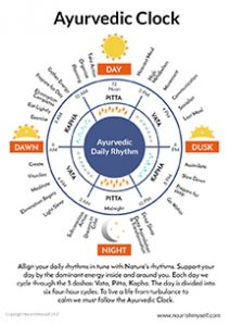 Ayurveda Clock for Planning Your Day - January Blog Post for Sage & Fettle Ayurveda