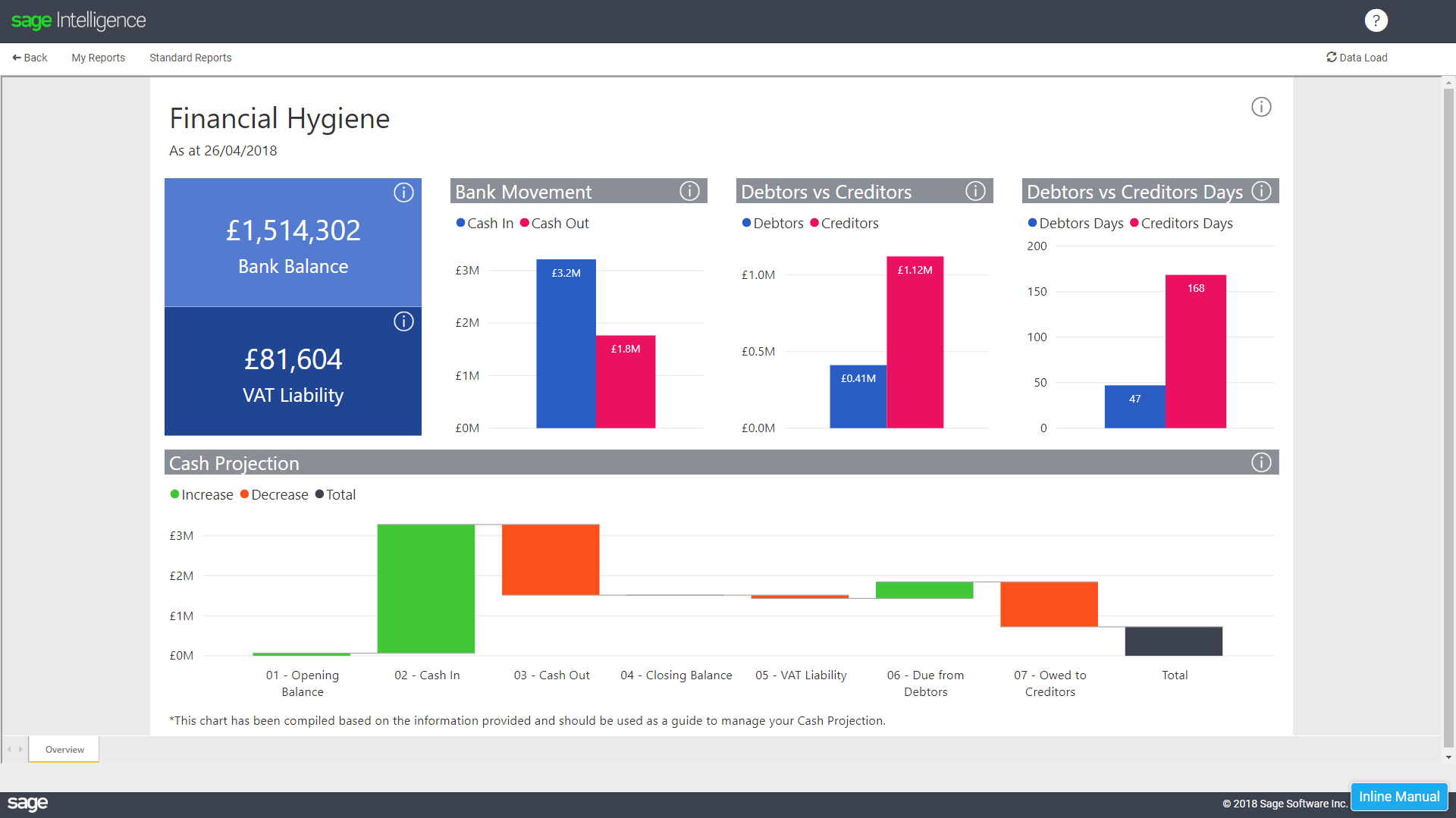 Get A Picture Of Your Business S Health With The Financial Hygiene Dashboard Sage Intelligence