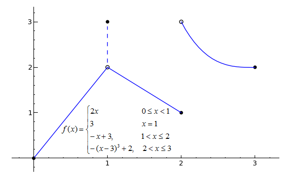 How To Know If A Piecewise Function Is Continuous