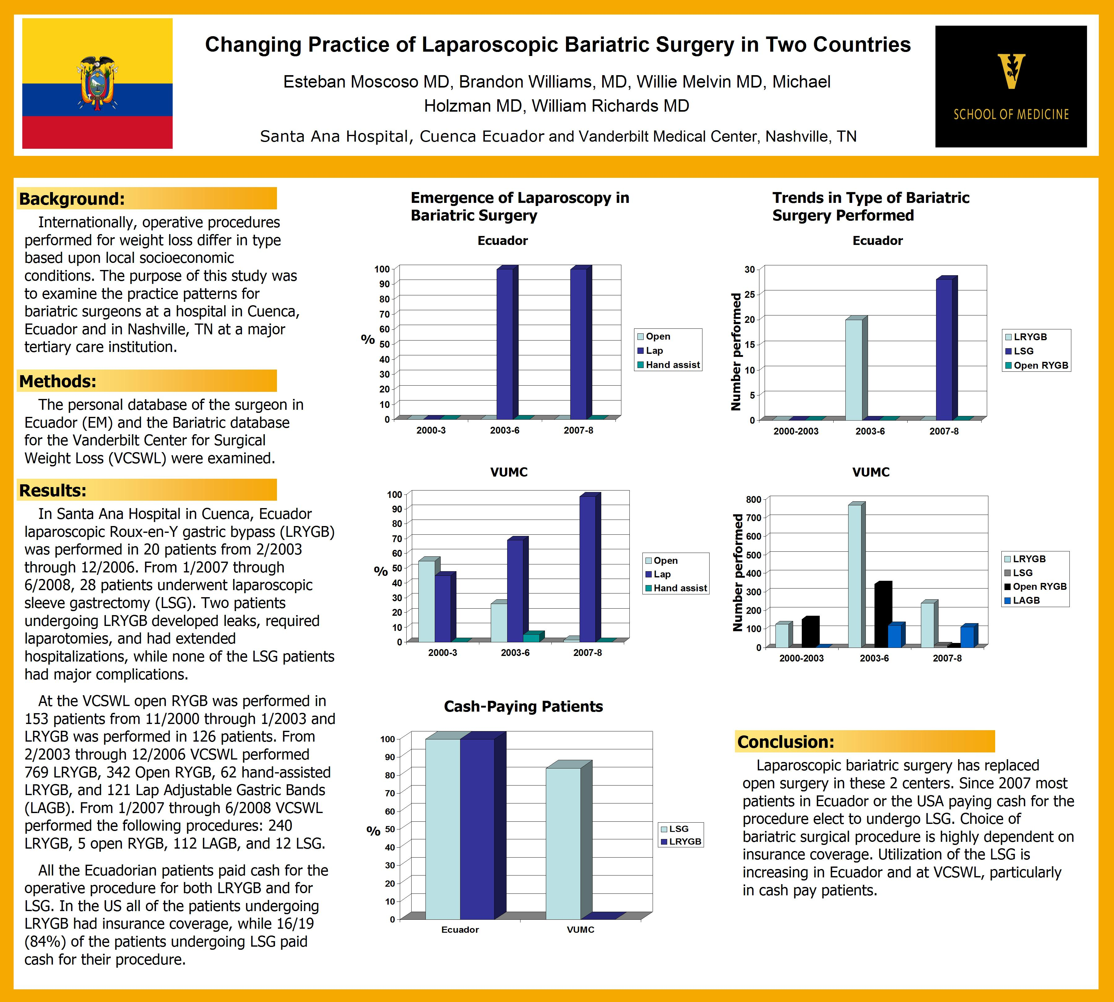 Changing Practice Of Laparoscopic Bariatric Surgery In 2 Countries