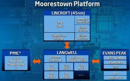 Struttura della piattaforma Intel Moorestown