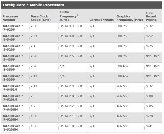CPU mobile Intel Core i3 i5 i7