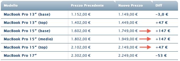 prezzi nuovi macbook pro