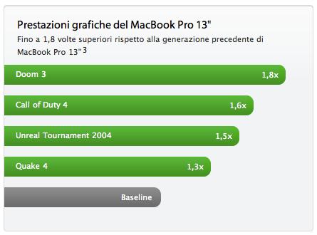prestazioni gpu nuovo macbook pro 13