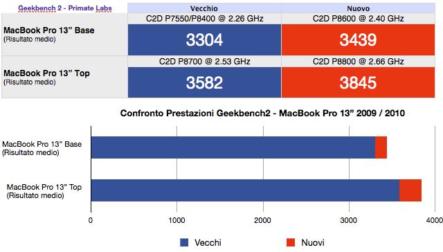 prestazioni macbook pro 13 2009 2010