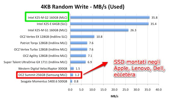 prestazioni intel ssd x25-m g2 su MacBook Pro
