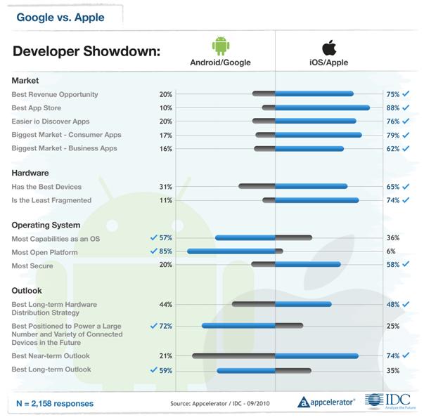 Appcelerator-IDC-Q4-Mobile-Developer-Report-7