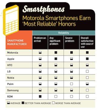 211085-smartphonereliability_606_original