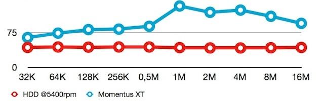benchmark momentus xt