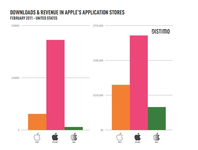 App Store a confronto per ricavati