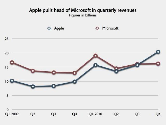 Apple Microsoft turnover