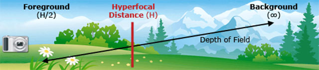 hyperfocal_diagram