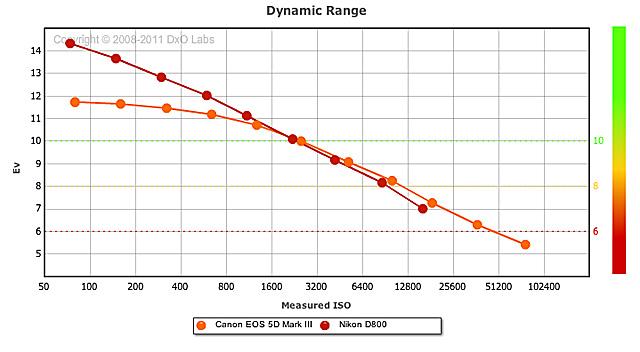 D800_MARKIII_Dynamic_Range
